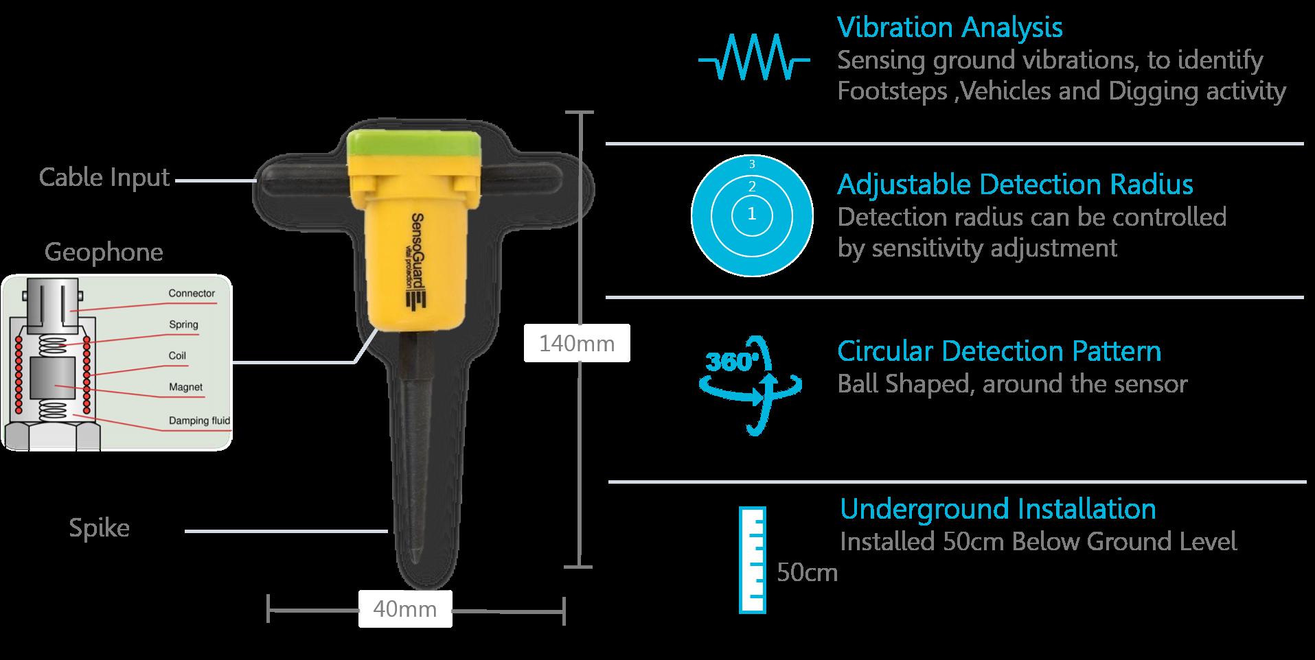 Our Sensors Tech
